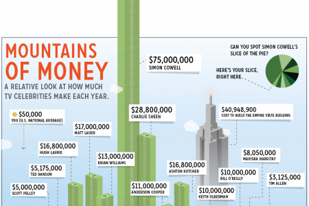 How Much Money Do TV Celebrities Make?  Infographic