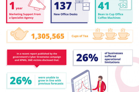 How much money would businesses save if they avoided a security breach? Infographic