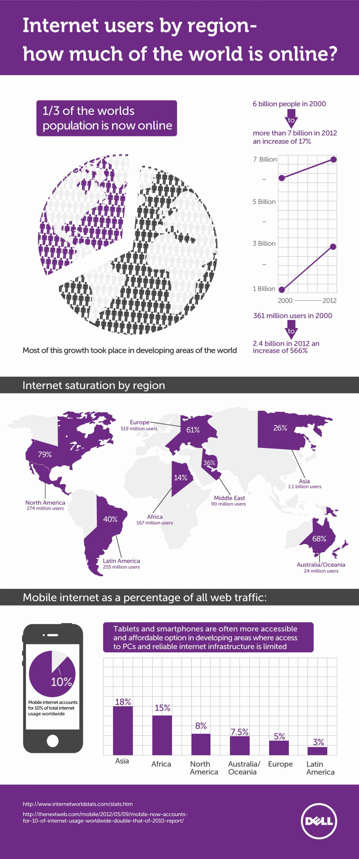 Internet Users by Region: How much of the world is online? Infographic