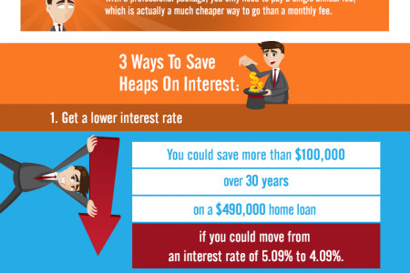 How Much Of Your Home Loan Repayments Are Interest? Infographic