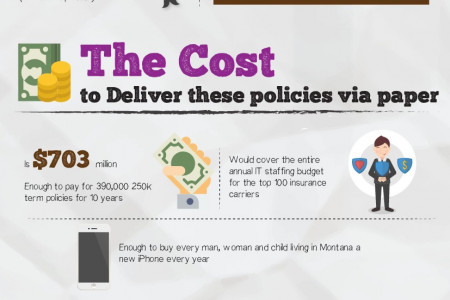 How much paper does the insurance industry use for life insurance policy delivery? Infographic