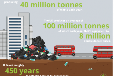 How much post-consumer waste are we responsible for? Infographic