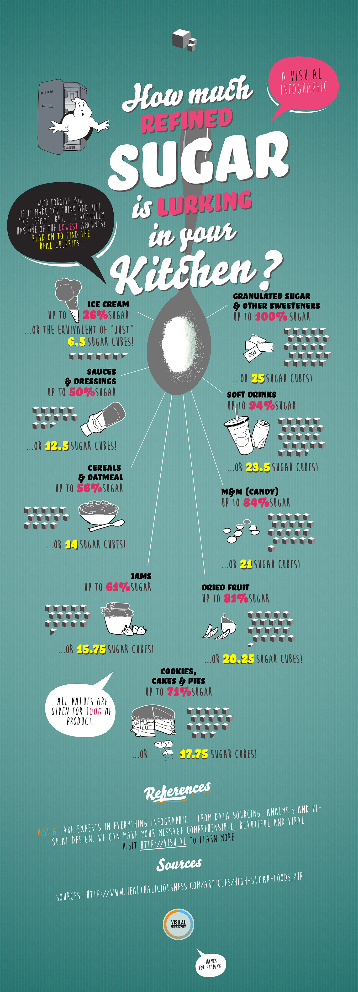 How Much Refined Sugar is in your Kitchen Infographic