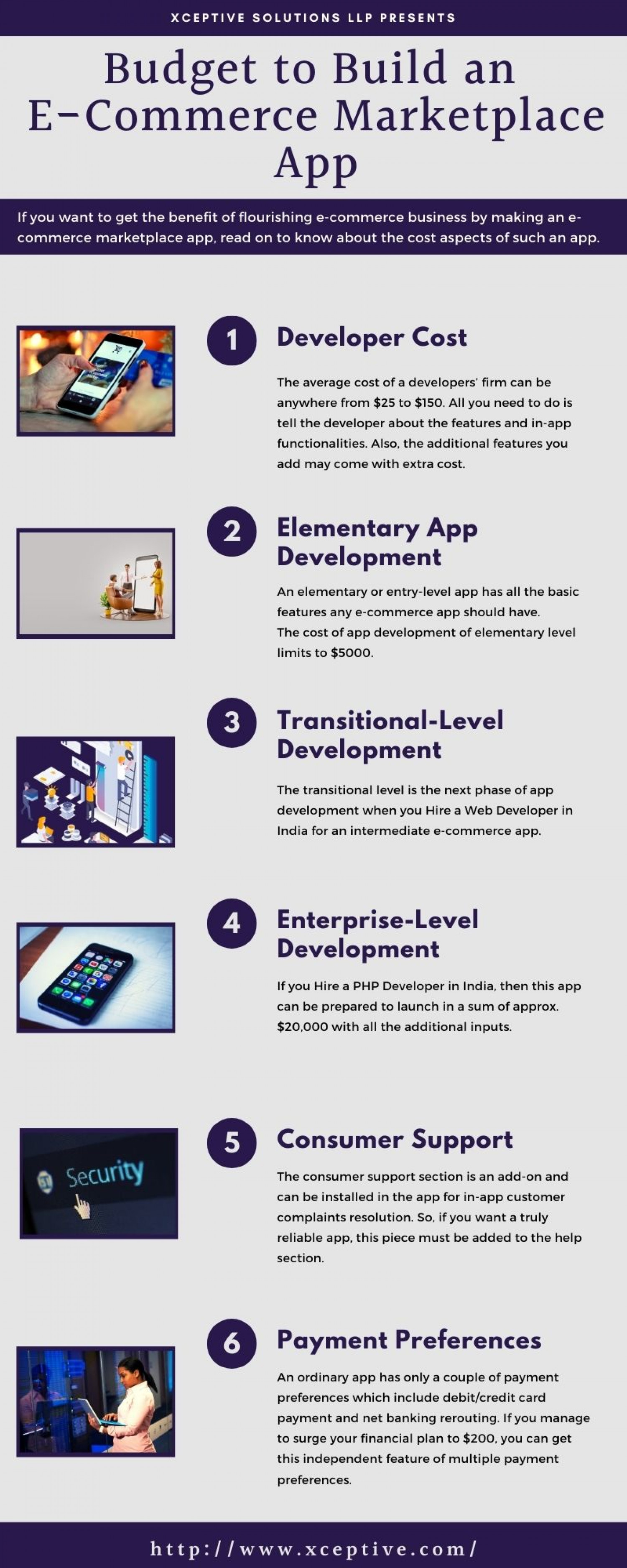 How Much Should be the Budget to Build an E-Commerce Marketplace App? Infographic