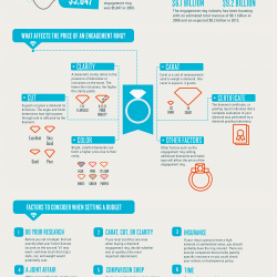 How Much Should You Spend On An Engagement Ring Visual Ly