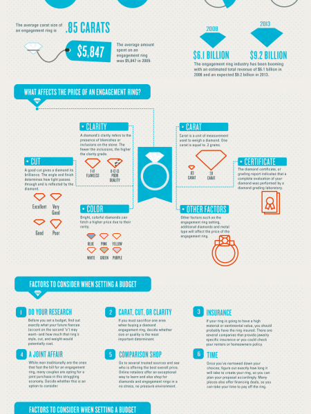 How much should you spend on an engagement ring? Infographic