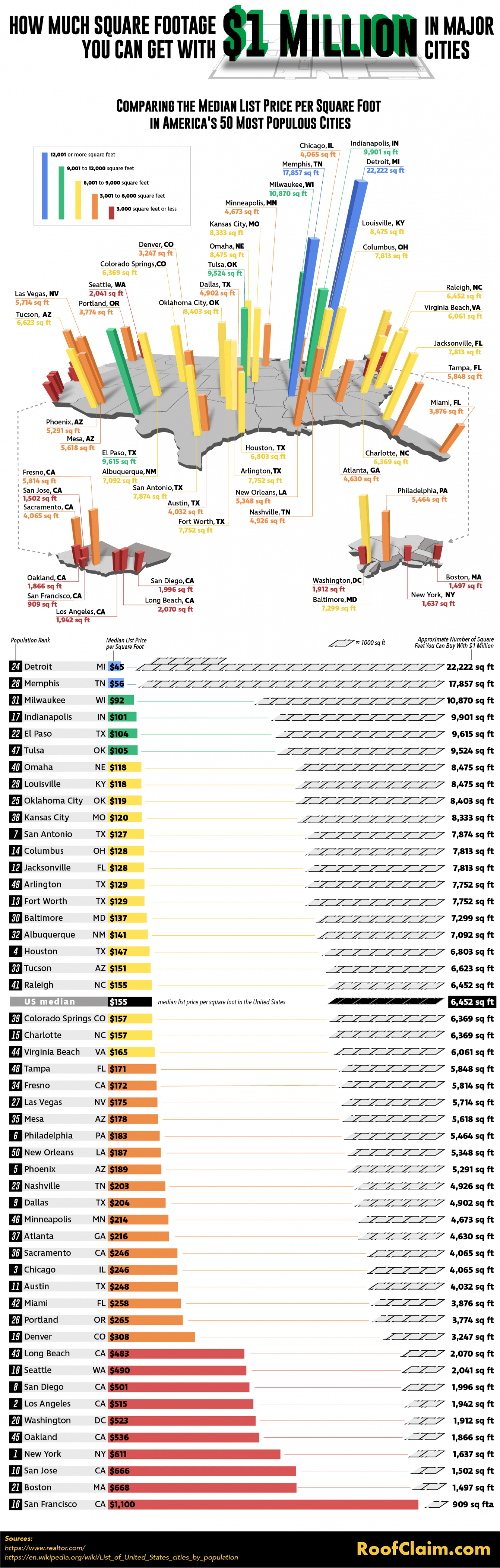 How Much Square Footage You Can Get for $1 Million in Major Cities Infographic
