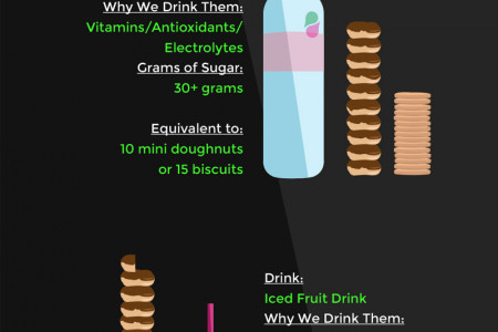 How Much Sugar is in Your Favourite Energy Drink? Infographic