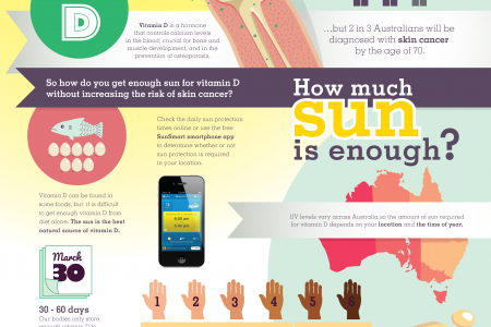 How Much Sun Is Enough? Infographic