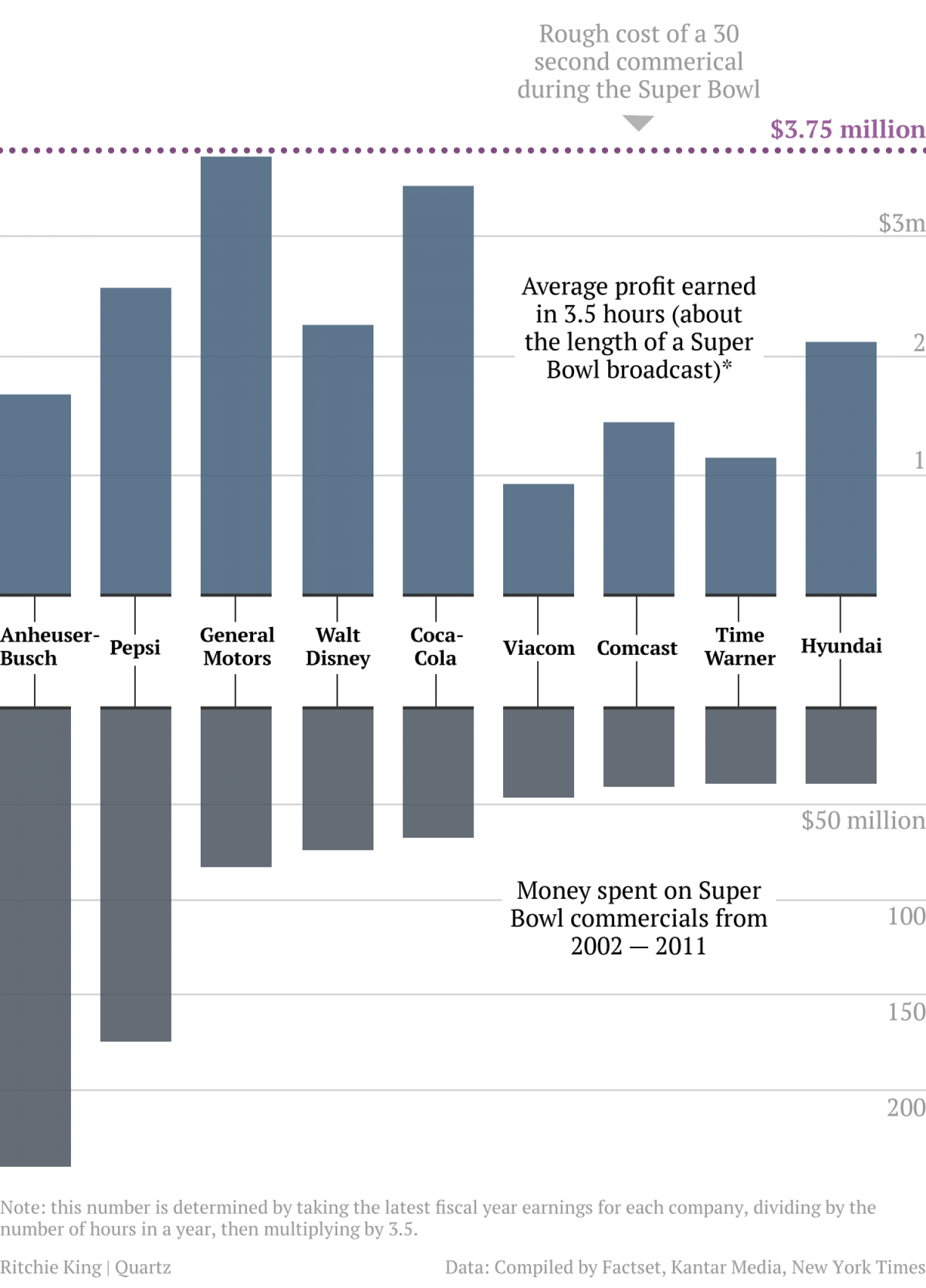 How much Super Bowl advertisers earn Infographic