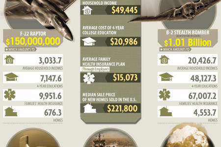 How Much the Military Costs - And What it Could have Bought Infographic