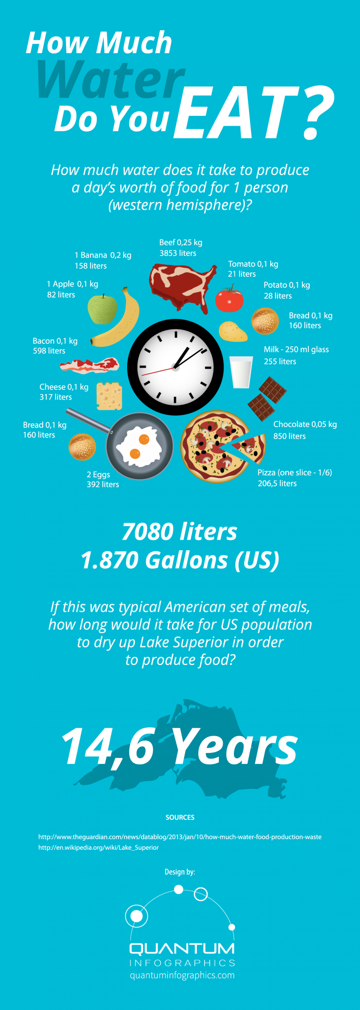 How Much Water Do You Eat? Infographic