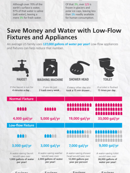 How Much Water Is Your House Wasting? Infographic