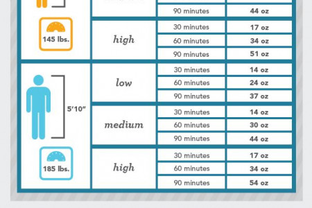 How Much Water Should You Drink While Exercising? Infographic