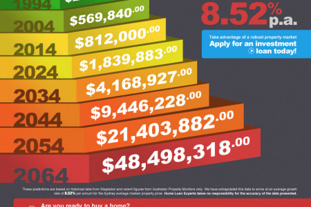 How Much Will A House In Sydney Be Worth in 50 Years? Infographic