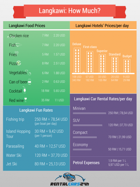 How Much Will Langkawi Vacation Cost You? Infographic
