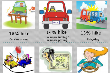 How Much Will My Car Insurance Bump Up If I Get a Traffic Ticket? Infographic