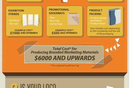 How much will your Logo Design cost you? Infographic