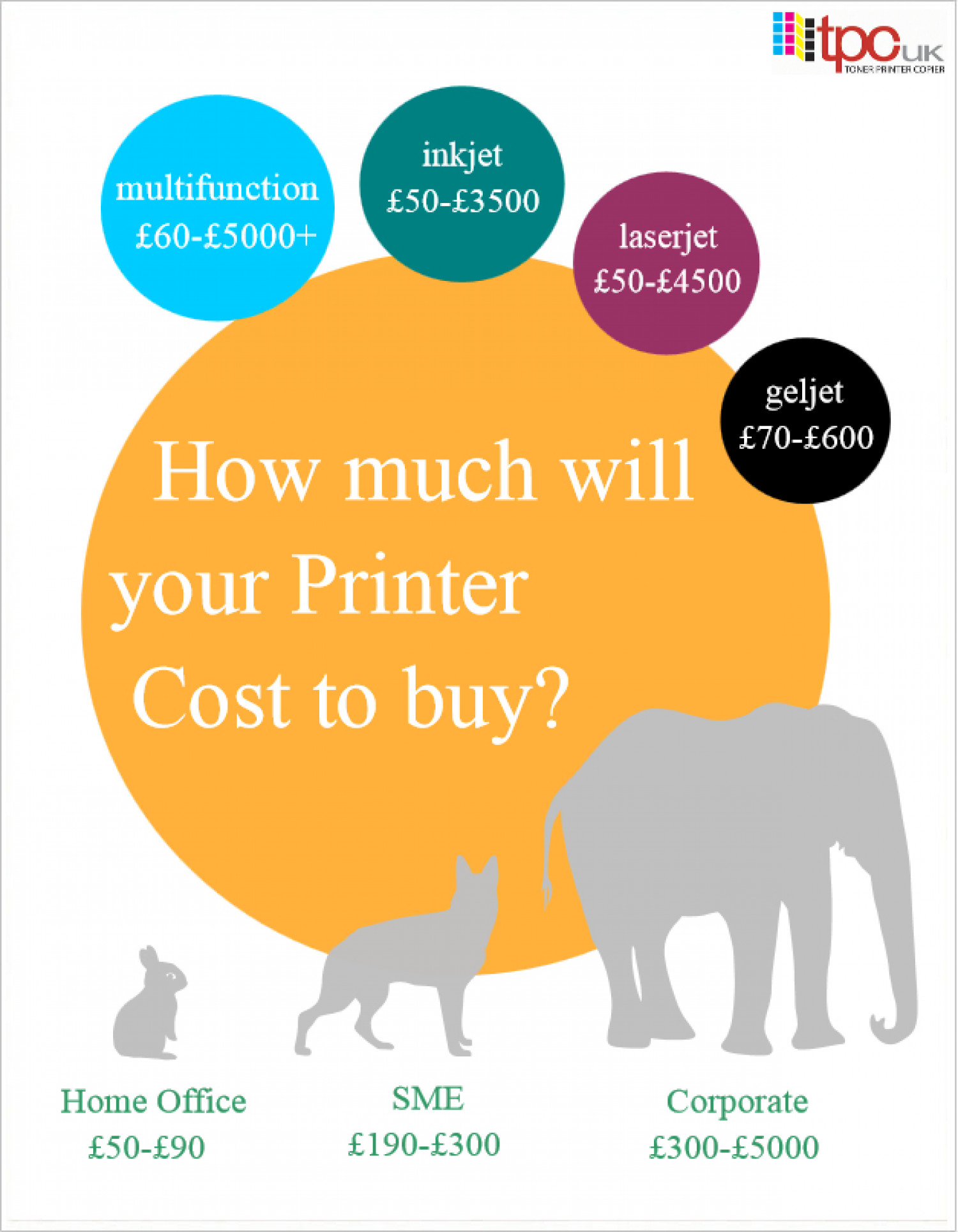 How much will your Printer Cost to Buy? Infographic