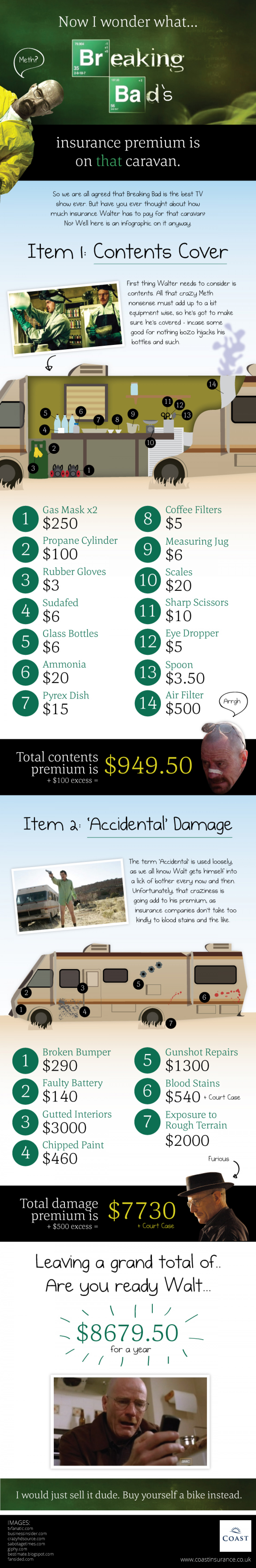 How much would Breaking Bad's Caravan cost to insure? Infographic