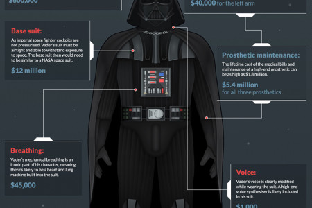 How Much Would Darth Vader's Suit Cost in Real Life? Infographic