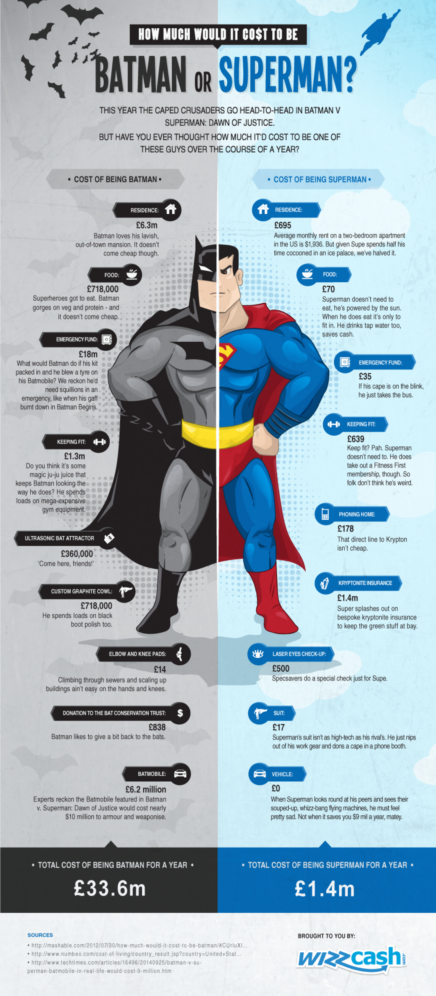 How Much Would It Cost To Be Batman or Superman? Infographic