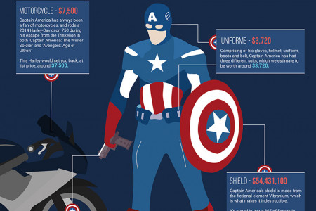 How Much Would It Cost To Be Captain America? Infographic