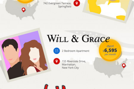 How Much Would It Cost To Live Like Your Favourite Sitcom Characters? Infographic
