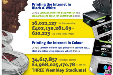 How Much Would It Cost To Print The Internet? Infographic