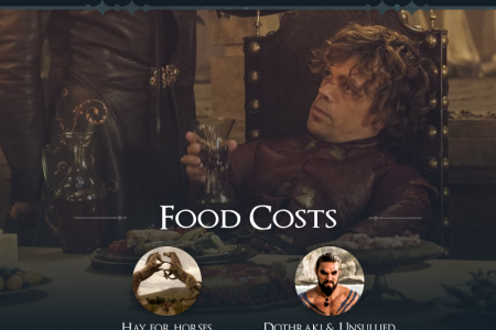 How Much Would it Cost to Ship Daenerys' Army?  Infographic