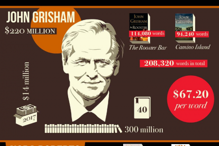 How Much Would The World's Richest Authors Make Per Word, In Theory? Infographic