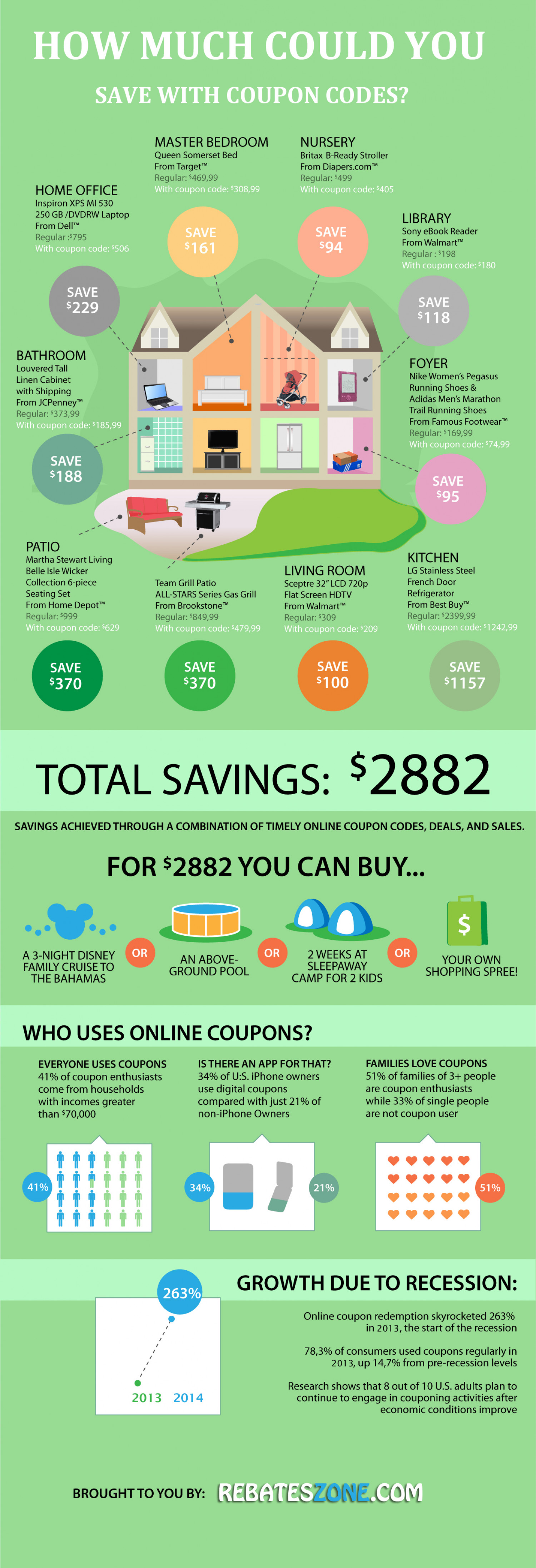 How much you could save by using coupon codes.? Infographic