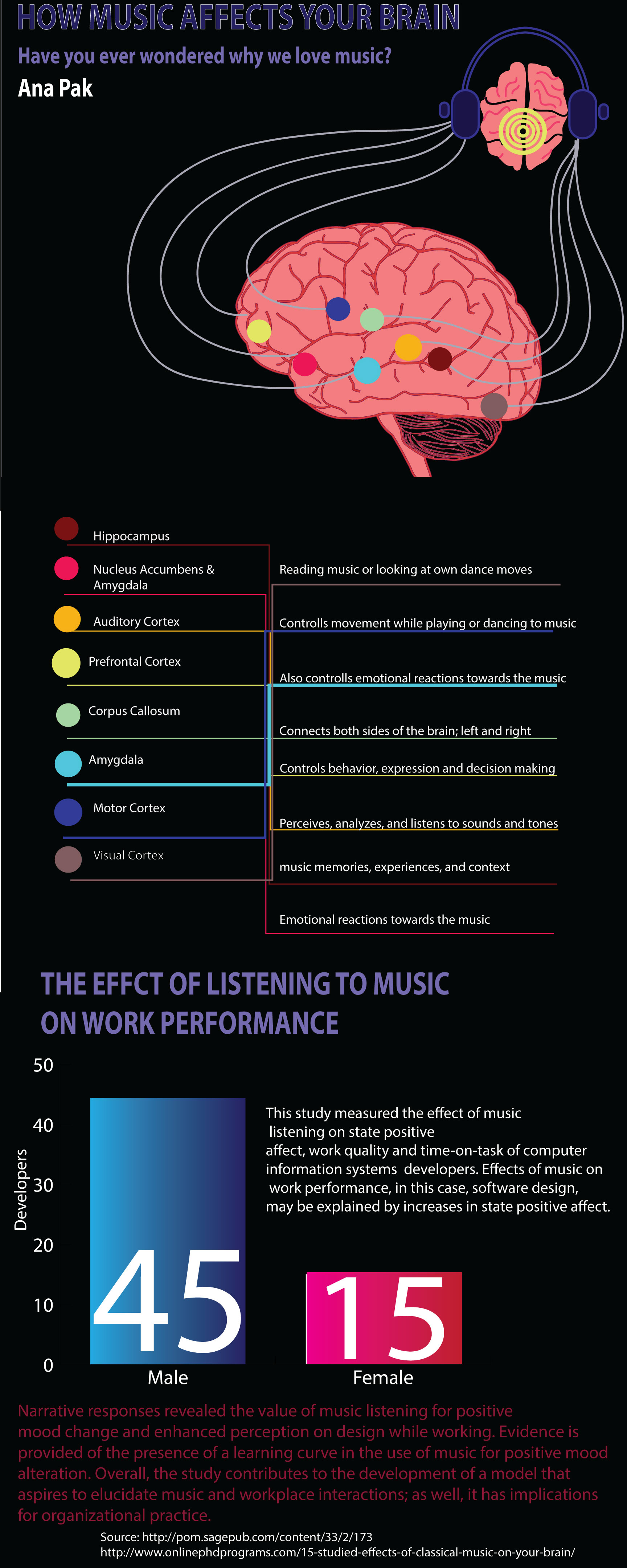 the effects of music on a New research supports using music to get fired up before running, and suggests that listening to music after a run can speed recovery the research, published in the journal of strength and conditioning research, also backs previous findings that you probably get less benefit from music the harder you run.
