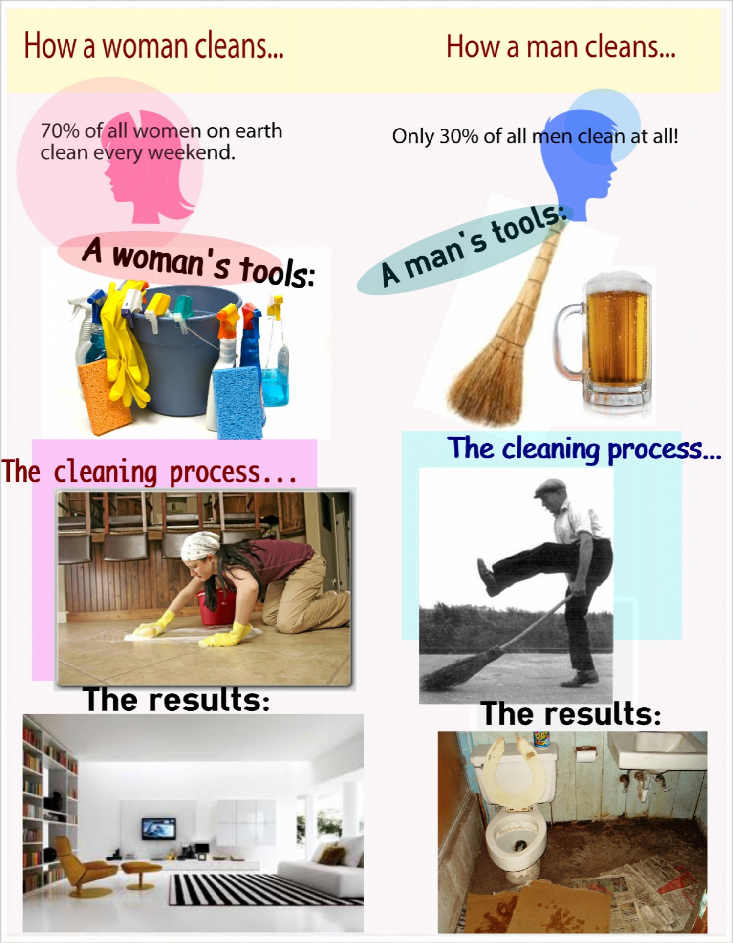 How men and women clean... Infographic