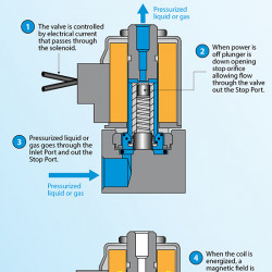 how normally open solenoid valves work visual ly rh visual ly Solenoid Switch Wiring Diagram Solenoid Magnetic Field Diagram