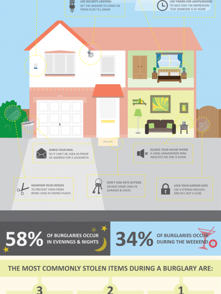 How Not to Attract Burglars Infographic