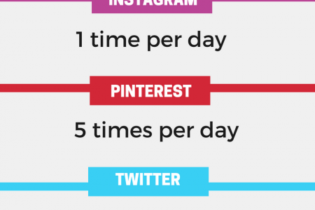 How often should you post on Social Media Infographic