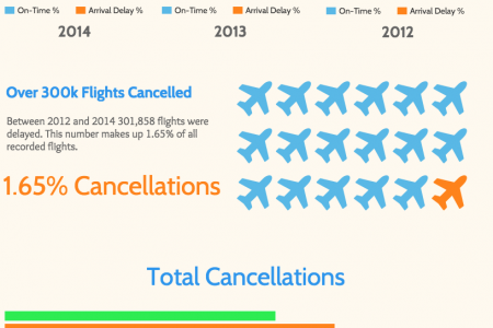 How Often Will Your US Flight Arrive On Time? Infographic