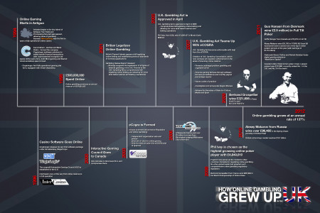 How Online Gambling Grew Up Infographic
