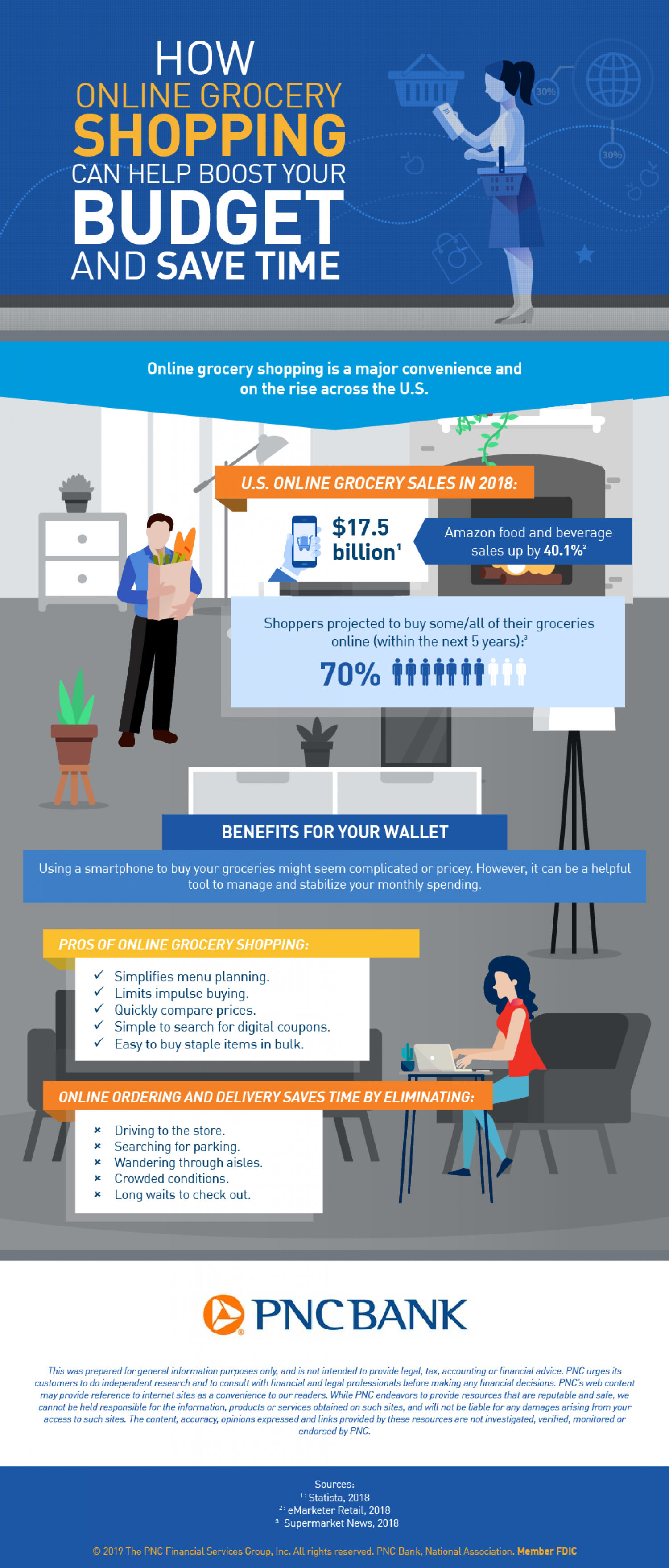 How online grocery shopping can help boost your budget and save time Infographic