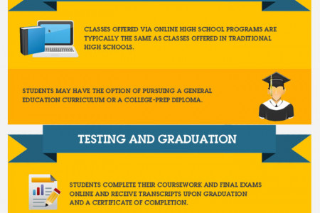 How Online High School Works? Infographic