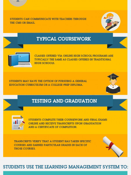How Online High School Works? | Visual ly