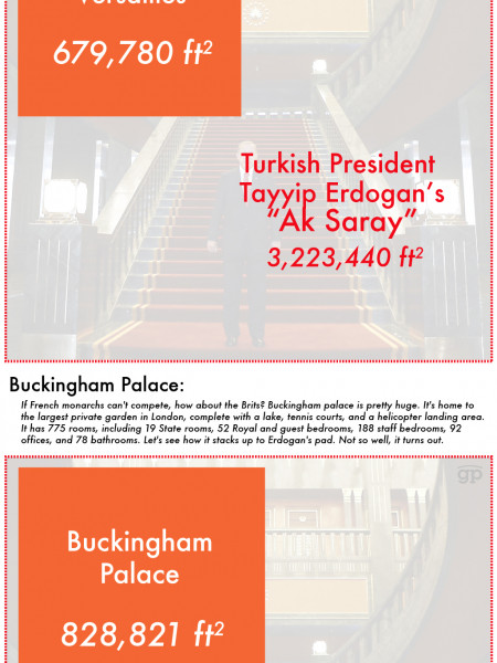 How other famous landmarks compare to the Turkish president's new palace Infographic