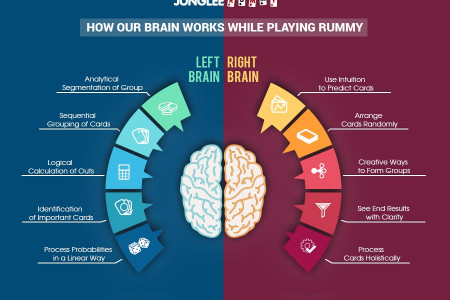 How our brain works while playing rummy online Infographic