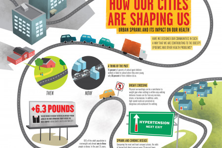 How Our Cities Are Shaping Us: Urban Sprawl And Its Impact On Our Health Infographic