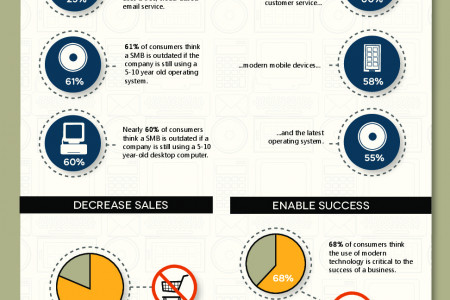 How Outdated Technology Can Cost Your Business Infographic
