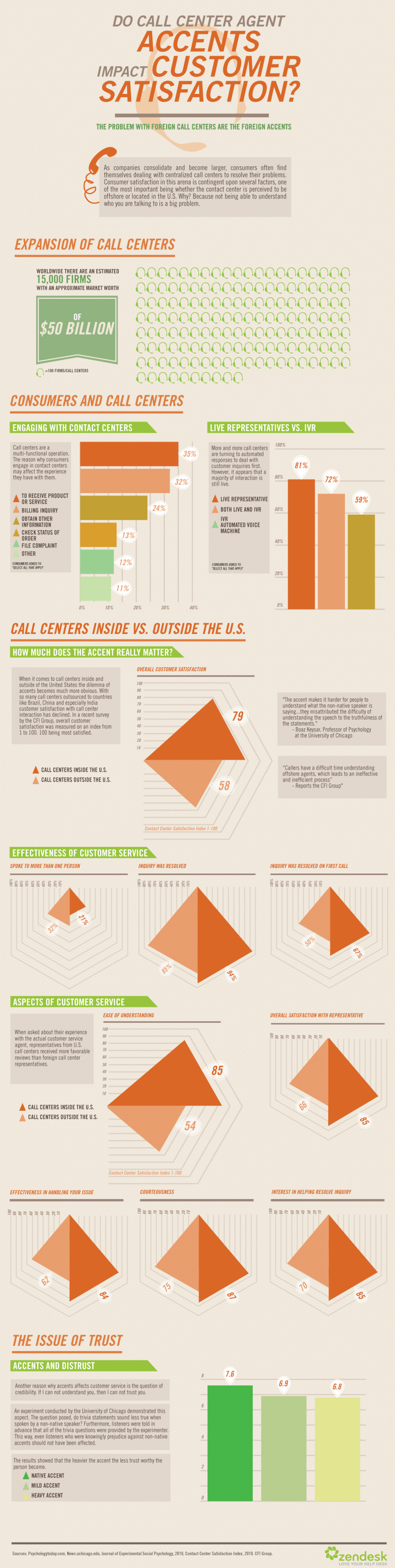 How Outsourced Call Centers Impact Customer Satisfaction Infographic