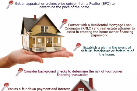 How Owner Finance a Home Infographic