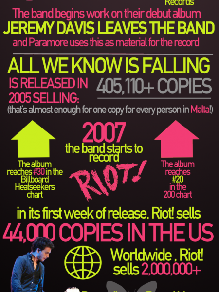 How Paramore Took Over the World  Infographic
