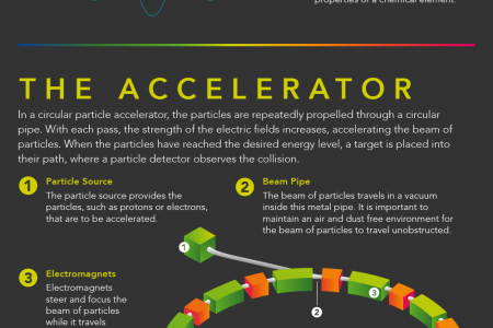 How Particle Accelerators Work Infographic